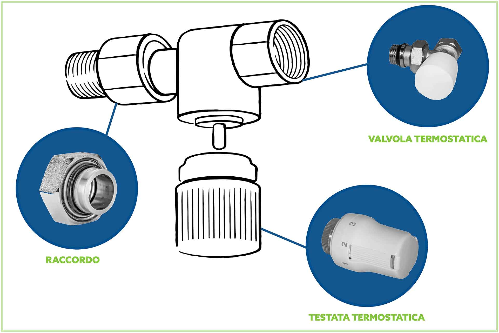 componenti delle valvole termostatiche
