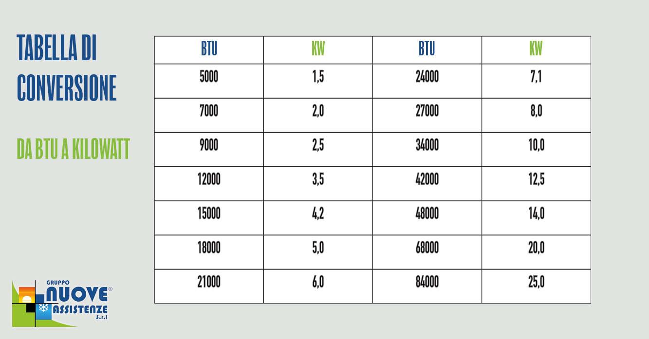 tabella conversioni btu kW